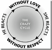 The Crazy Cycle Long Ing For Life